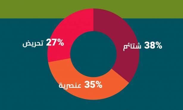 نديم ناشف للشمس: منشور تحريضي ضد الفلسطينيّين كل 66 ثانية