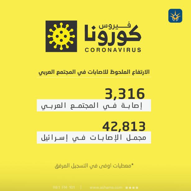 مقلق الارتفاع الملحوظ لعدد الاصابات في المجتمع العربي